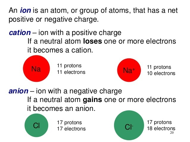 a nitride ion has 7 protons, 8 neutrons, and 10 electrons. what is the overall charge on this ion?-3