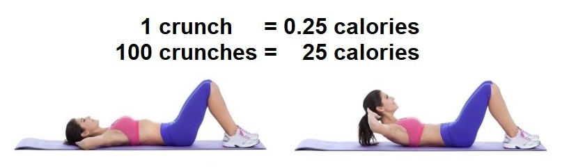 how many crunches to burn 100 calories-1