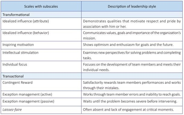someone who is a natural leader exhibits this learning pattern:-0