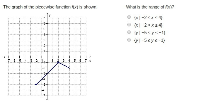 the piecewise function h(x) is shown on the graph. what is the value of h(3)? –2 –1 1 2-2