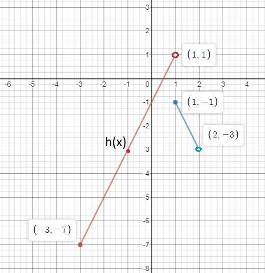 the piecewise function h(x) is shown on the graph. what is the value of h(3)? –2 –1 1 2-3