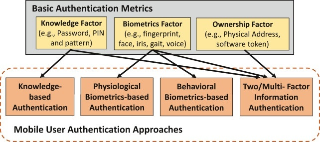 what is the most costly and intrusive form of authentication?-1