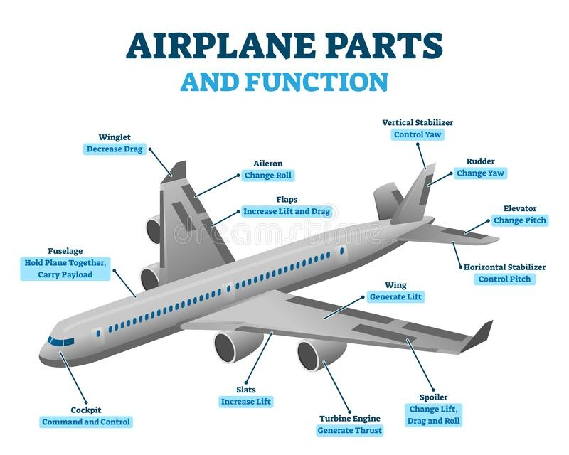 what is the purpose of the rudder on an airplane?-1