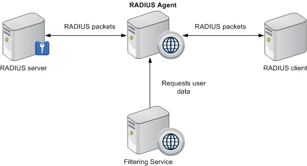 what kind of radius server is placed between the radius server and radius clients?-0