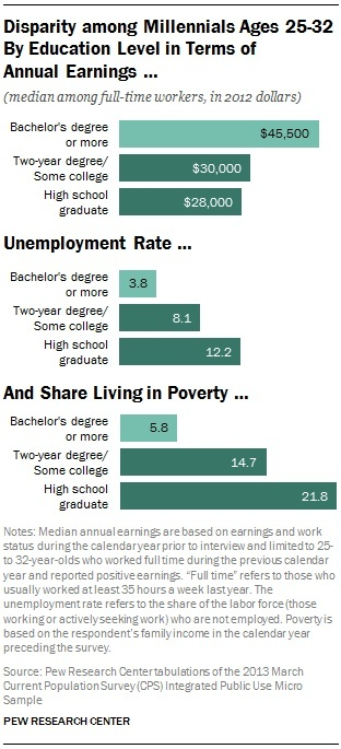 who is more likely to hold a part-time job during high school?-0