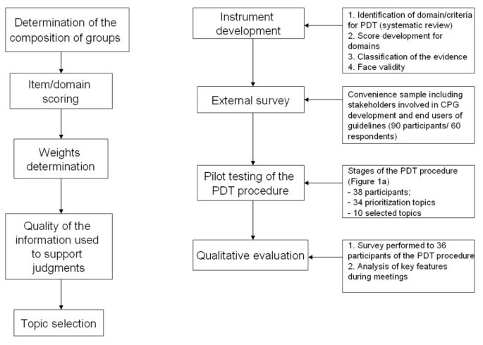 who is responsible for deciding which validity is prioritized in a study?-1